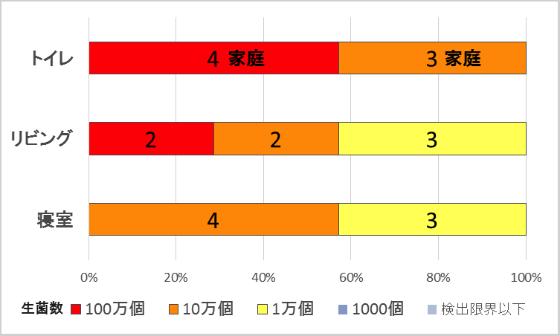 <実際の家庭におけるホコリ1g中の細菌数>