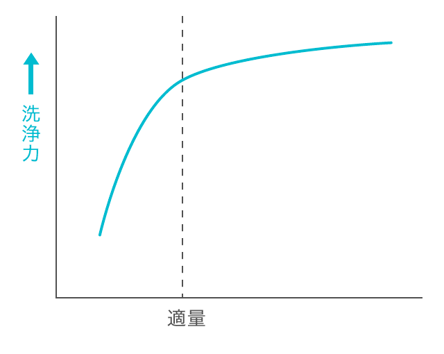 洗剤の濃度と洗浄力(モデル図)