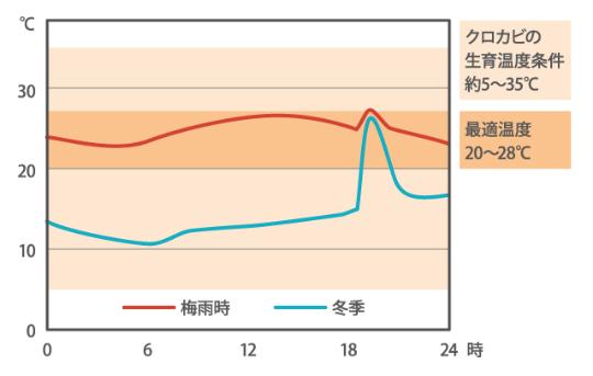 <浴室の1日の温度変化(イメージ図※)>