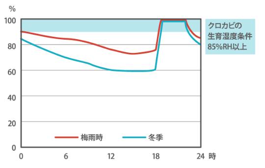 <浴室の1日の湿度変化(イメージ図※)>