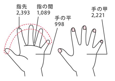 図1.1日オフィスワークをした手に付着した汚れの量