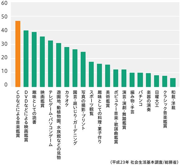 平成23年 総務省による社会生活基本調査より。日本人の趣味娯楽の中で最も親しまれているのが「CDなどによる音楽鑑賞」で、45%以上の人が音楽鑑賞を趣味であると回答しました。