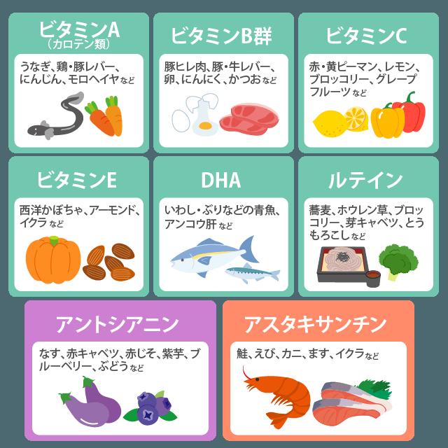 目の健康維持に良い栄養素と食べ物>