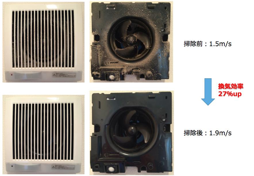 <ホコリによる換気扇の換気効率への影響>