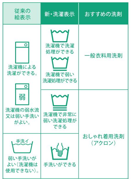 タグの注意書きも確認して、適切な洗剤を選びます