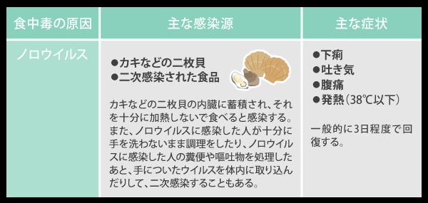 カキなどの二枚貝の内臓に蓄積され、それを十分に加熱しないで食べると感染する。また、ノロウイルスに感染した人が十分に手を洗わないまま調理をしたり、ノロウイルスに感染した人の糞便や嘔吐物を処理したあと、手についたウイルスを体内に取り込んだりして、二次感染することもある。