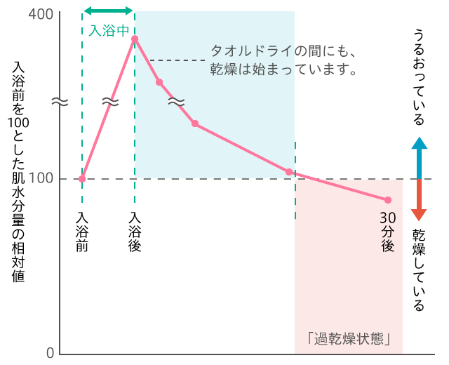 肌水分量の変化