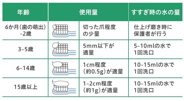 フッ素配合ハミガキの年齢別使用量の目安