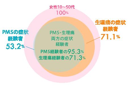 PMSと生理痛の関係